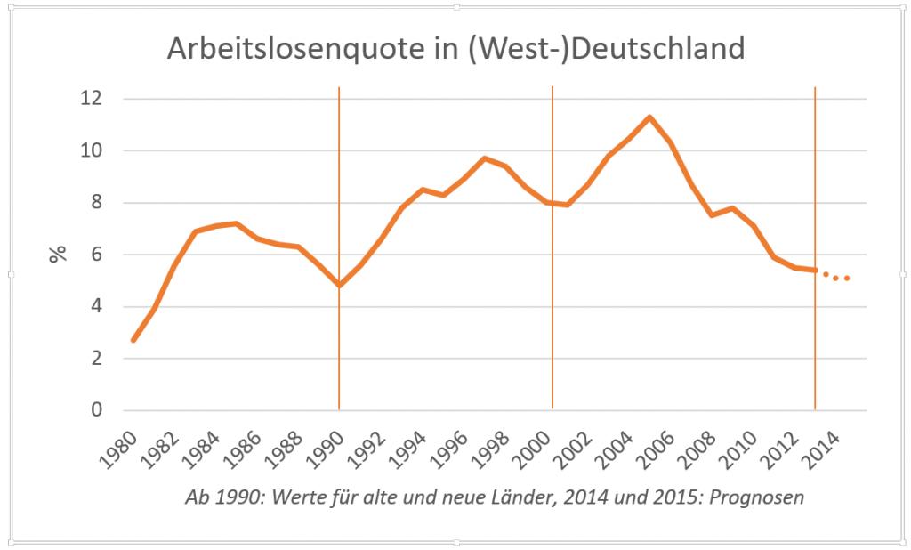Arbeitslosenquote in Deutschland (bis 1990: Westdeutschland). Senkrechte Linien markieren die im FAZ-Artikel genannten Höhepunkte der gemessenen Zufriedenheit - sie liegen genau in den Talsolen der Arbeitslosigkeits-Entwicklung. Quelle: EU-Kommission