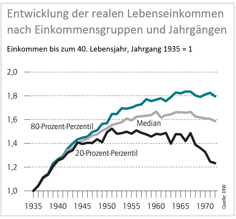 Quelle: Timm Bönke und Holger Lüthen, DIW Wochenbericht 49/2014, Abbildung 4.