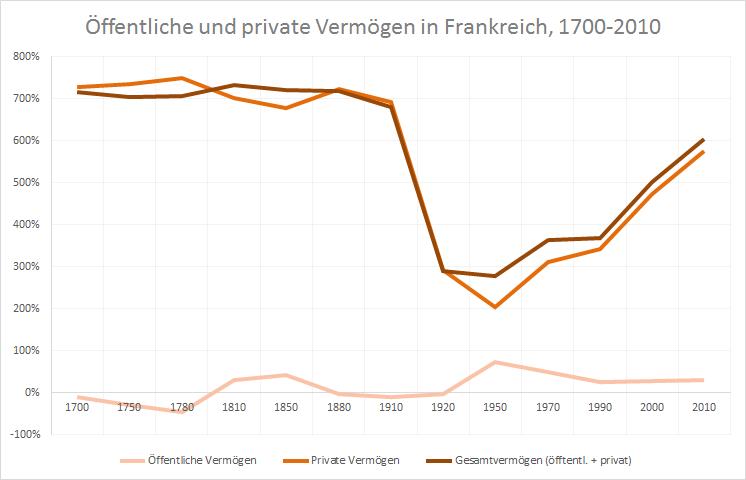 Quelle: Thomas Piketty (.xlsx-Datei)