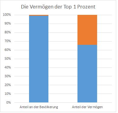 top1prozent