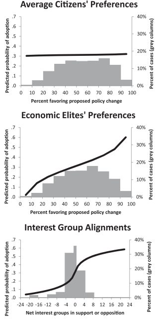 © American Political Science Association 2014 bei Cambridge University Press Quelle: Gilens, Martin/Benjamin I Page, 2014: Testing Theories of American Politics: Elites, Interest Groups, and Average Citizens. In: Perspectives on Politics 12, 564-581. Online hier abrufbar.