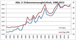 ungleichheit_schweden_1980-2013