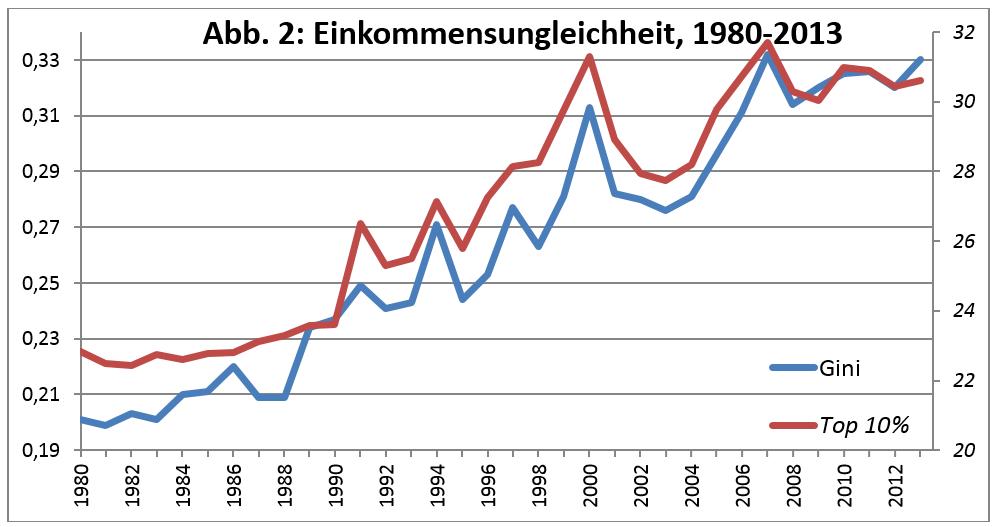 Quellen: Schwedische Statistikbehörde, The World Wealth and Income Database Erläuterungen: Der Gini-Koeffizient ist auf der linken Achse, der Anteil der reichsten zehn Prozent am Gesamteinkommen auf der rechten Achse abgetragen. Die Gleichartigkeit der beiden Linien spricht dafür, dass die Zunahme der Ungleichheit eng mit den Einkommenszu-wächsen der obersten zehn Prozent verbunden ist.