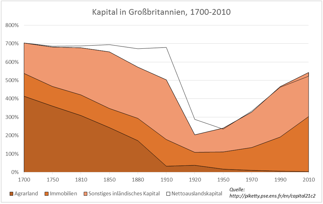 Quelle: Thomas Piketty (.xlsx-Datei)