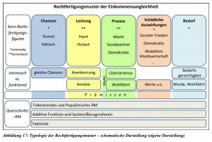 typologie_schema